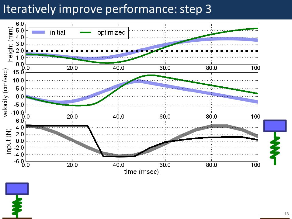 Iteratively improve performance: step 3 18