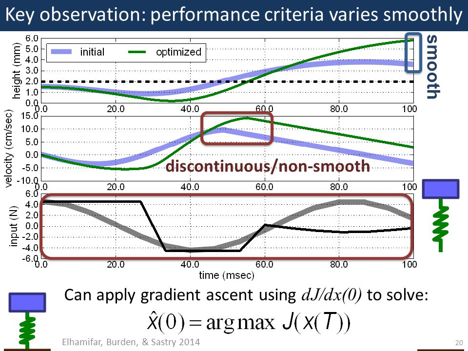 Key observation: performance criteria varies smoothly discontinuous/non-smooth smooth Can apply gradient ascent using dJ/dx(0) to solve: Elhamifar, Burden, & Sastry 2014 20