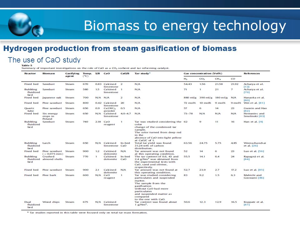 Biomass to energy technology Hydrogen production from steam gasification of biomass The use of CaO study