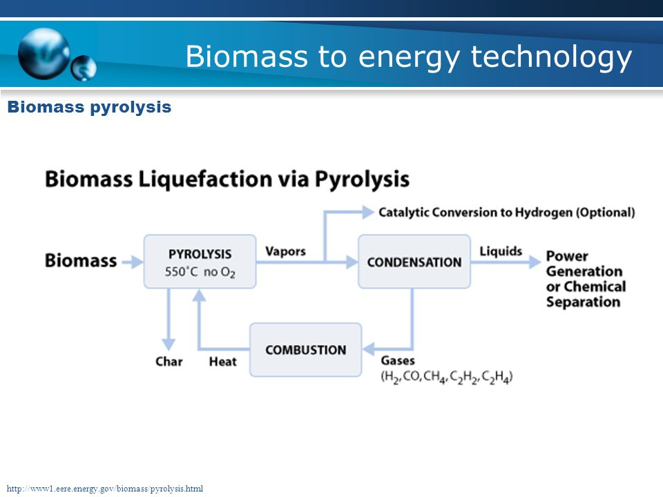 Biomass to energy technology Biomass pyrolysis http://www1.eere.energy.gov/biomass/pyrolysis.html