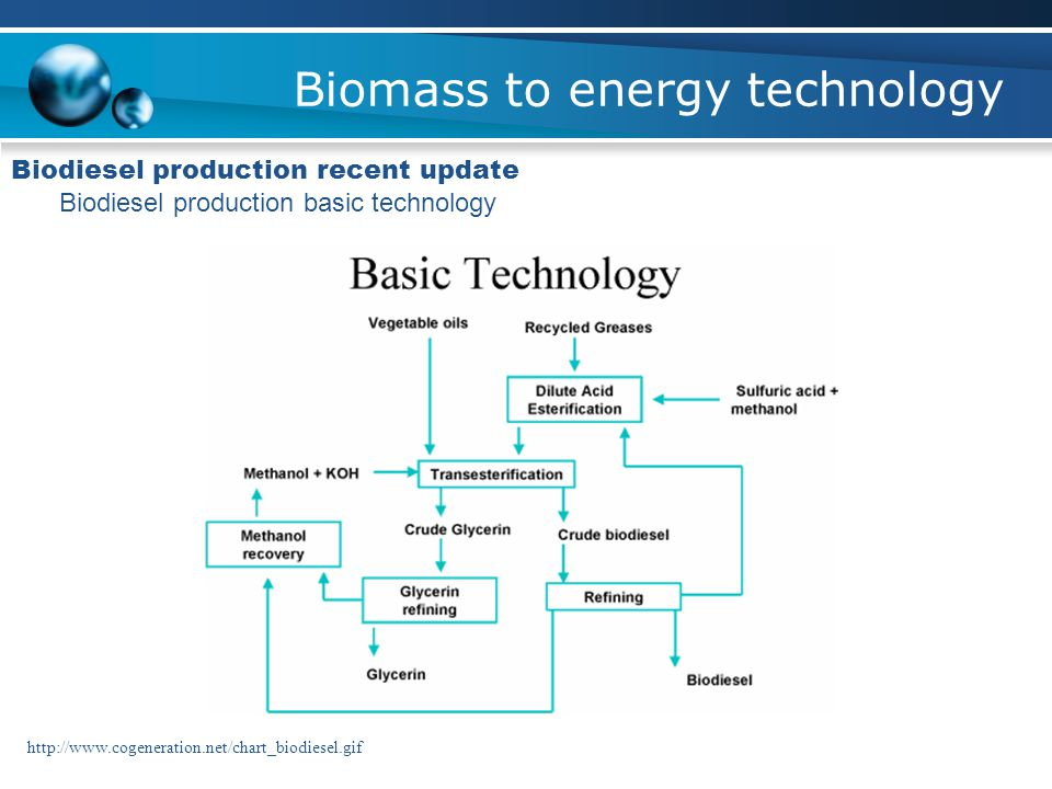 Biomass to energy technology Biodiesel production recent update Biodiesel production basic technology http://www.cogeneration.net/chart_biodiesel.gif