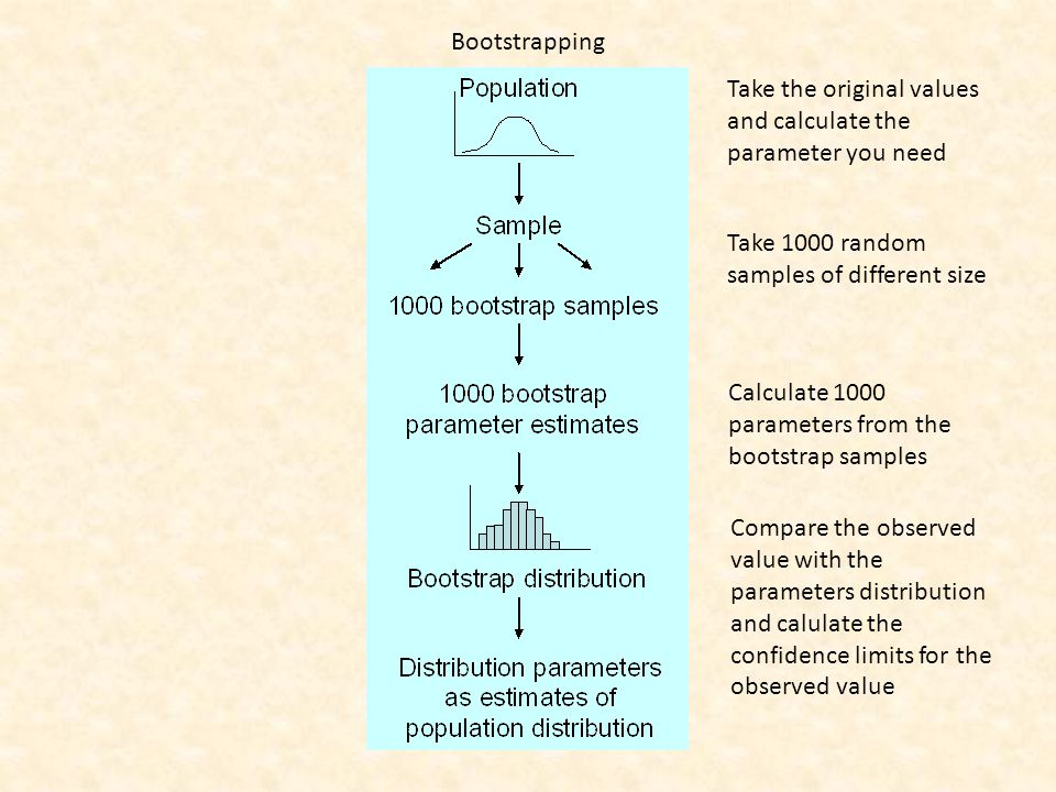 Bootstrapping Take the original values and calculate the parameter you need Take 1000 random samples of different size Calculate 1000 parameters from the bootstrap samples Compare the observed value with the parameters distribution and calulate the confidence limits for the observed value