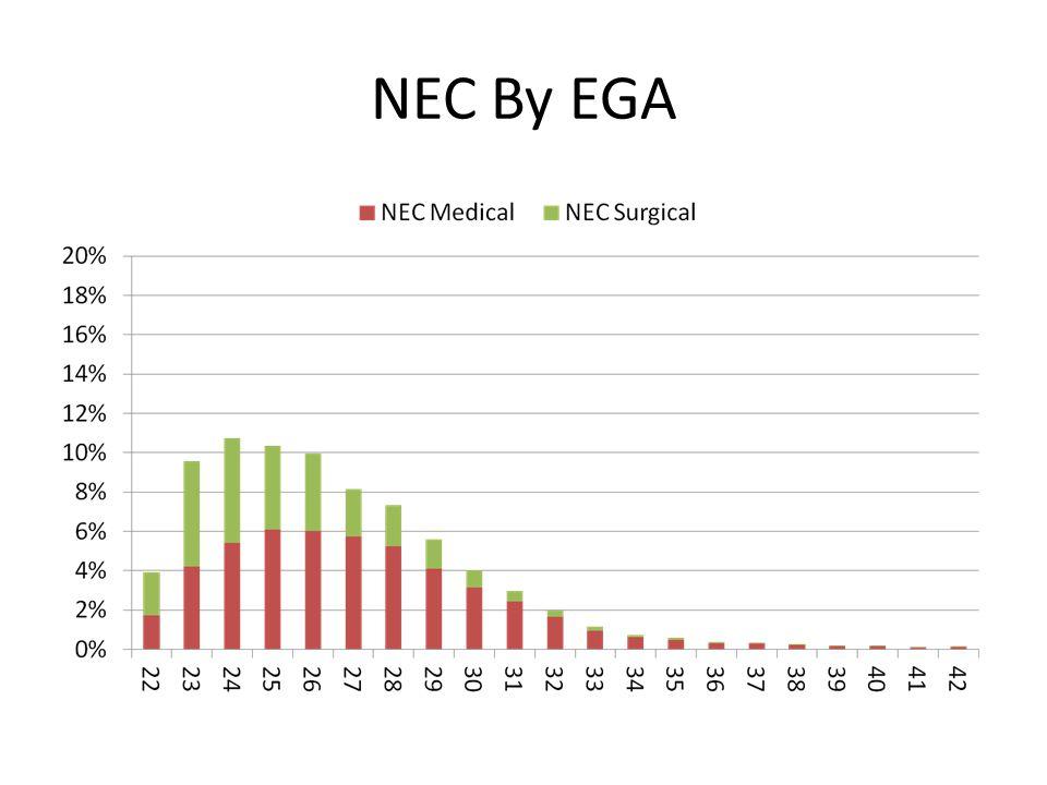 NEC By EGA