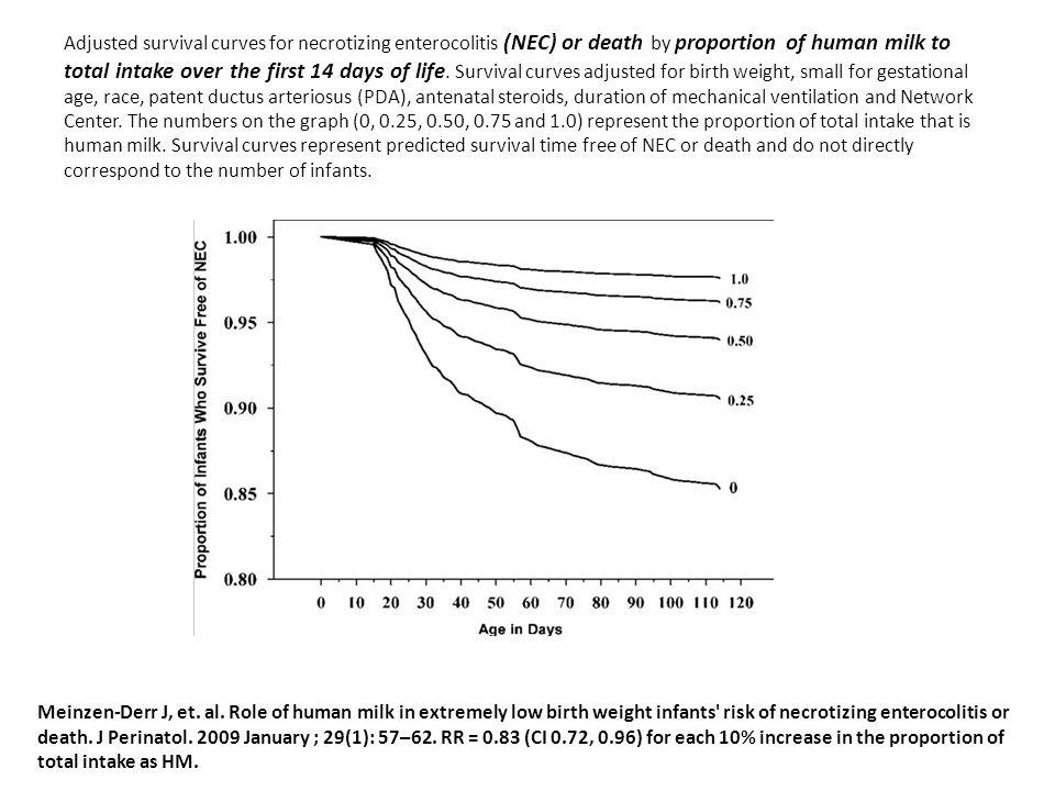 Meinzen-Derr J, et. al. Role of human milk in extremely low birth weight infants' risk of necrotizing enterocolitis or death. J Perinatol. 2009 Januar