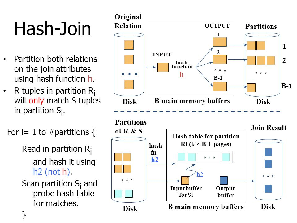 Hash-Join Partition both relations on the join attributes using hash function h. R tuples in partition R i will only match S tuples in partition S i.