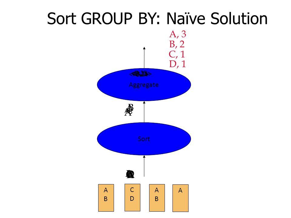 Sort GROUP BY: Naïve Solution Sort Aggregate ABAB CDCD ABAB A A B C D A B A A A A B B A, 3 C B, 2 C, 1 D, 1