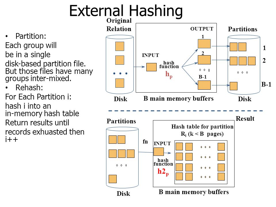 External Hashing Partition: Each group will be in a single disk-based partition file. But those files have many groups inter-mixed. Rehash: For Each P