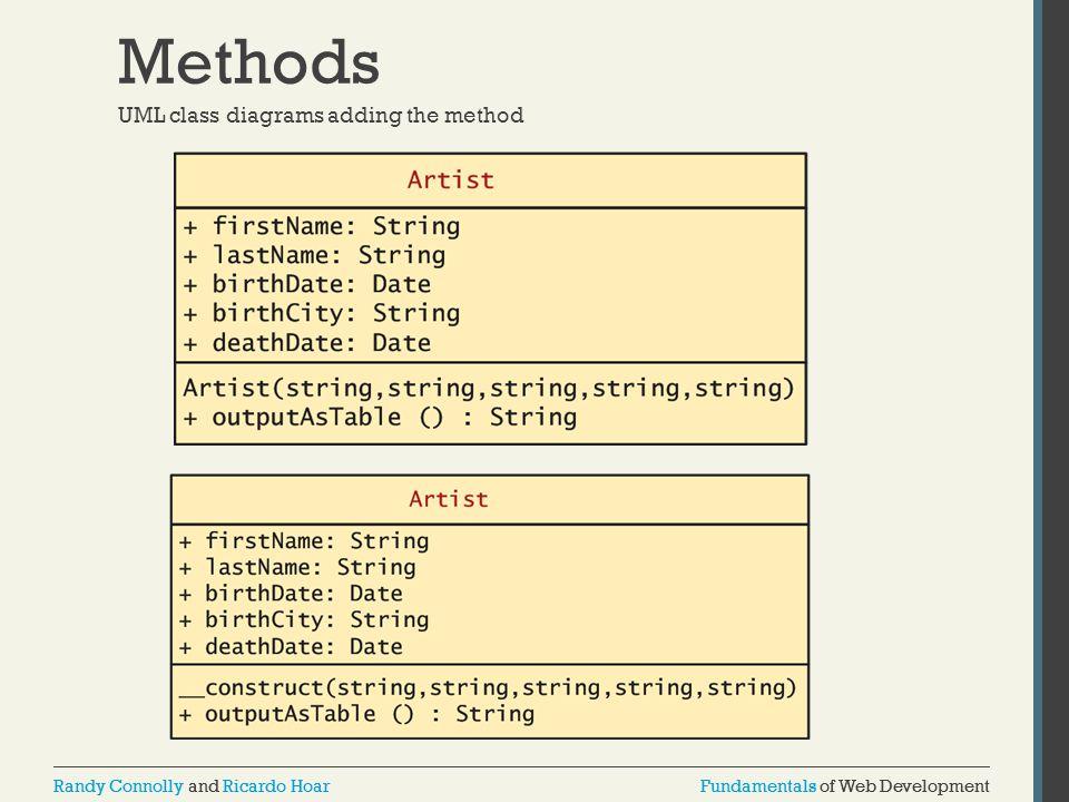 Fundamentals of Web DevelopmentRandy Connolly and Ricardo HoarFundamentals of Web DevelopmentRandy Connolly and Ricardo Hoar Methods UML class diagrams adding the method