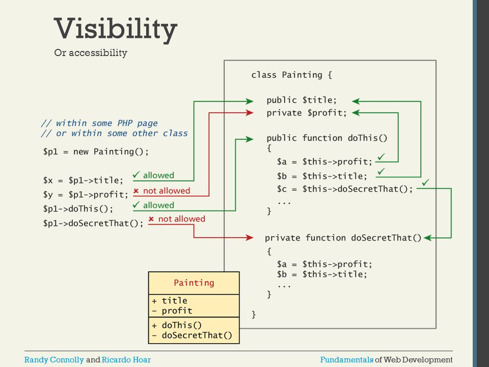 Fundamentals of Web DevelopmentRandy Connolly and Ricardo HoarFundamentals of Web DevelopmentRandy Connolly and Ricardo Hoar Visibility Or accessibility