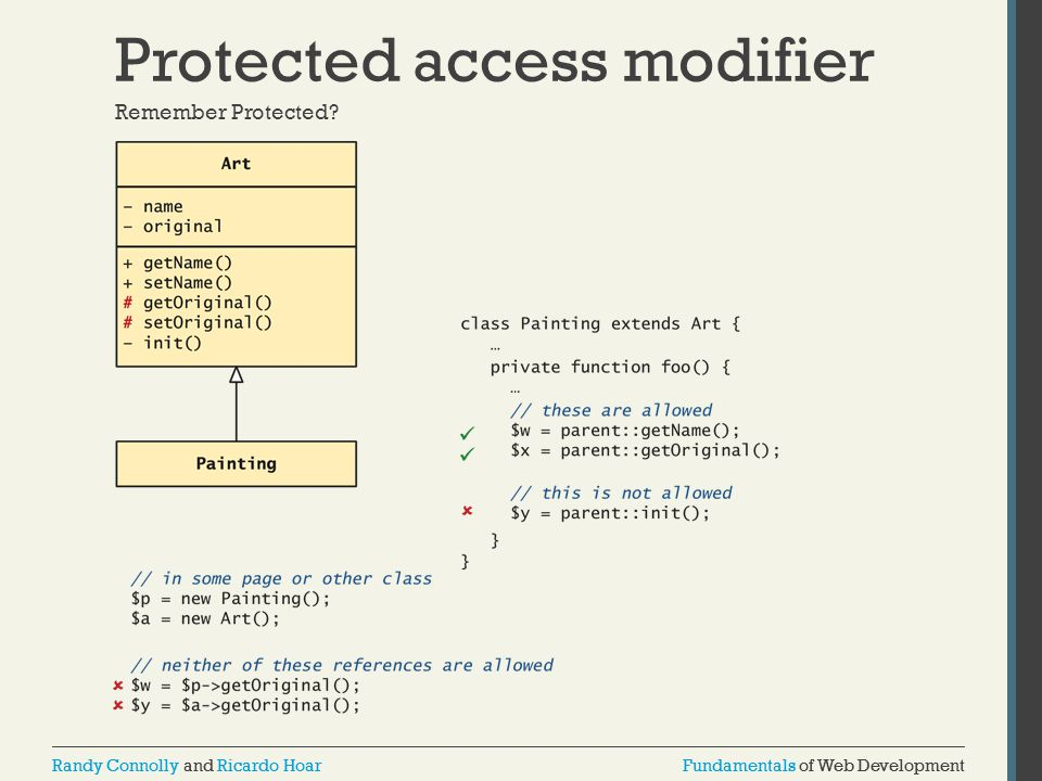 Fundamentals of Web DevelopmentRandy Connolly and Ricardo HoarFundamentals of Web DevelopmentRandy Connolly and Ricardo Hoar Protected access modifier Remember Protected