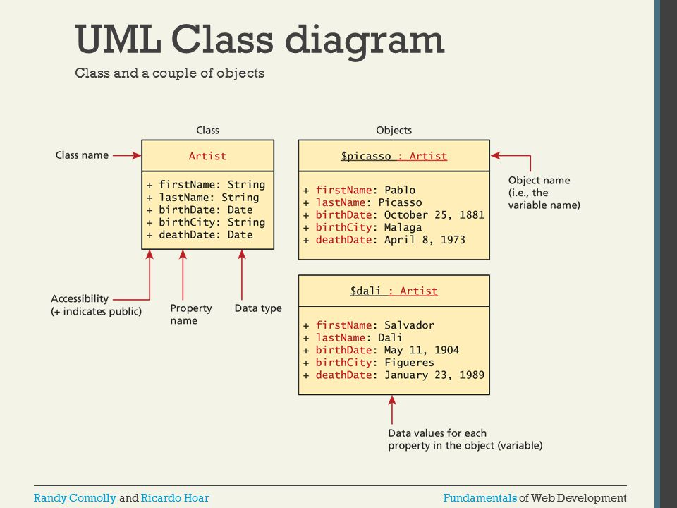 Fundamentals of Web DevelopmentRandy Connolly and Ricardo HoarFundamentals of Web DevelopmentRandy Connolly and Ricardo Hoar UML Class diagram Class and a couple of objects