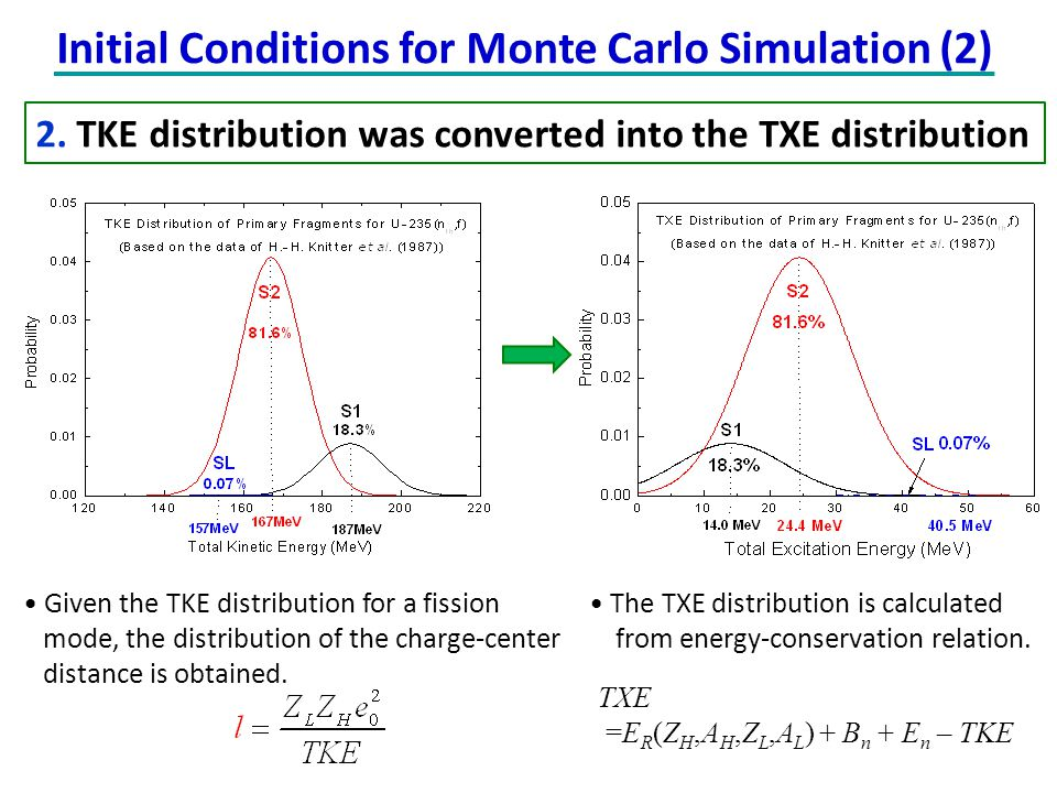 TXE =E R (Z H,A H,Z L,A L ) + B n + E n – TKE Given the TKE distribution for a fission mode, the distribution of the charge-center distance is obtaine