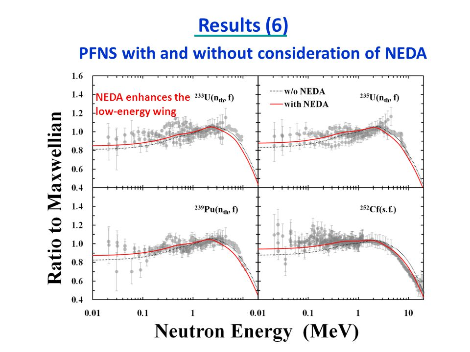 PFNS with and without consideration of NEDA NEDA enhances the low-energy wing Results (6)