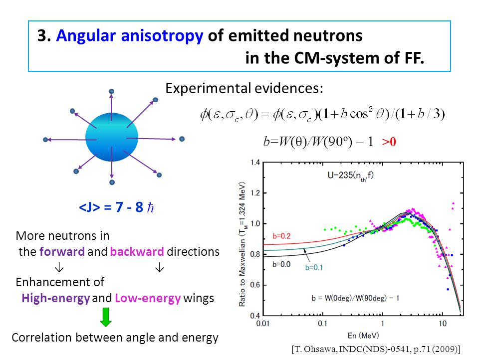 3. Angular anisotropy of emitted neutrons in the CM-system of FF. b=W(θ)/W(90º) – 1 >0 = 7 - 8 [T. Ohsawa, INDC(NDS)-0541, p.71 (2009)] More neutrons