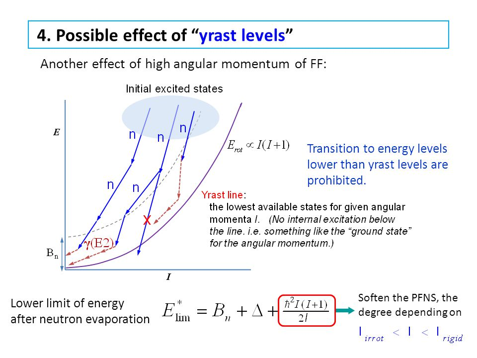"4. Possible effect of ""yrast levels"" Lower limit of energy after neutron evaporation Soften the PFNS, the degree depending on Transition to energy lev"