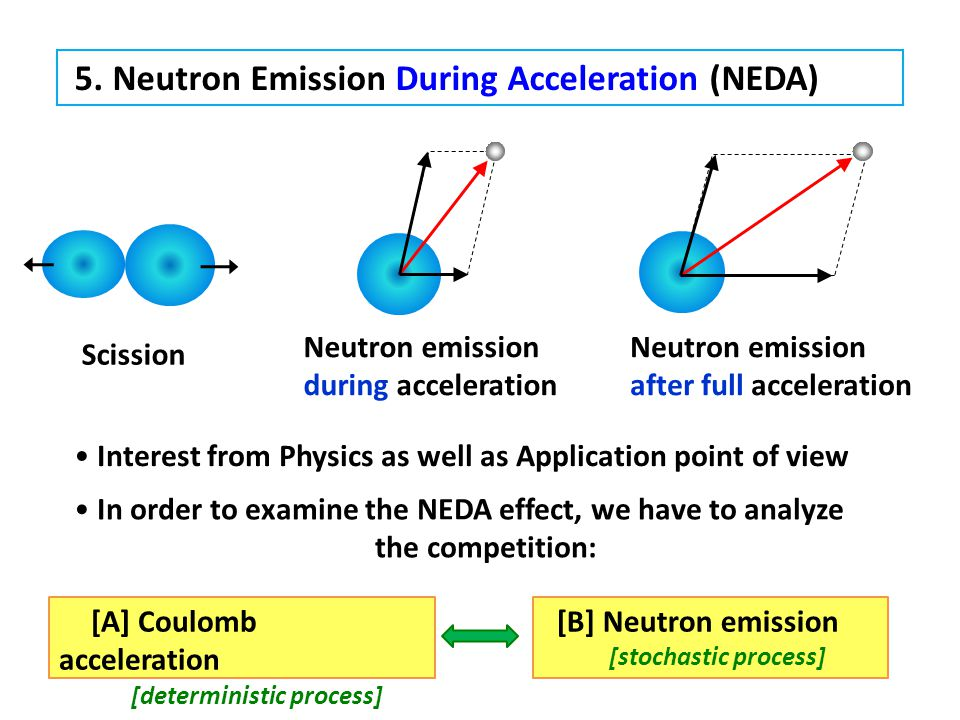 5. Neutron Emission During Acceleration (NEDA) Neutron emission after full acceleration Neutron emission during acceleration [B] Neutron emission [sto