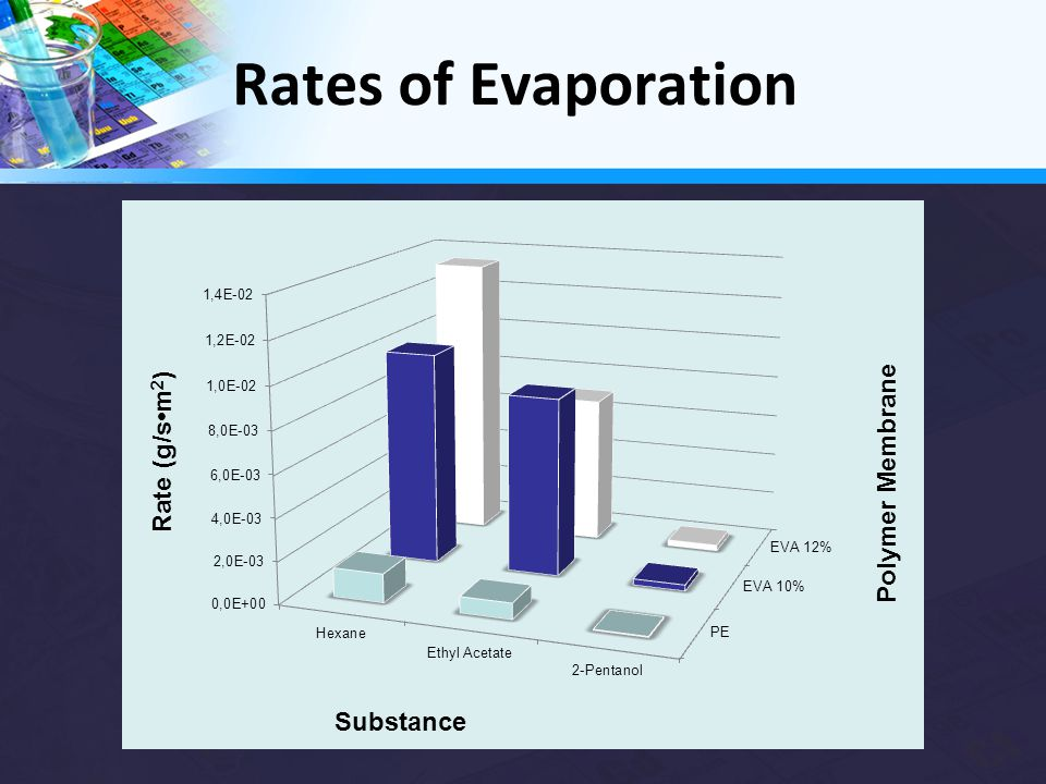 Rates of Evaporation