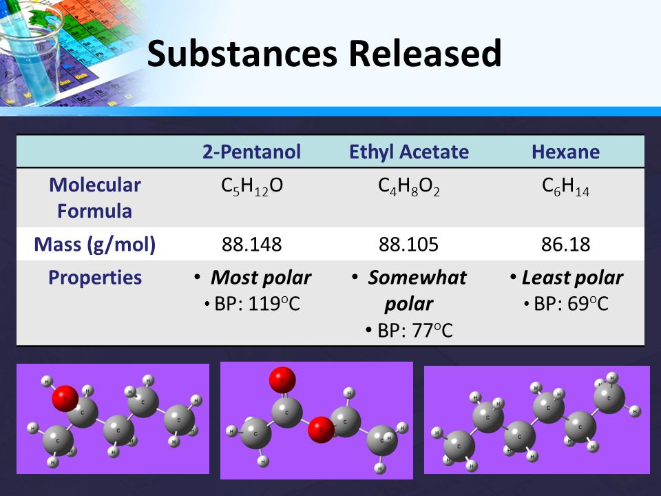 Substances Released 2-PentanolEthyl AcetateHexane Molecular Formula C 5 H 12 OC4H8O2C4H8O2 C 6 H 14 Mass (g/mol)88.14888.10586.18 Properties Most polar BP: 119 o C Somewhat polar BP: 77 o C Least polar BP: 69 o C