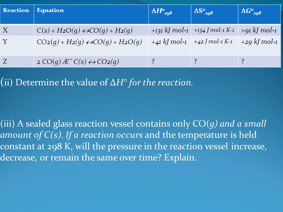 ( ii) Determine the value of ΔH° for the reaction. (iii) A sealed glass reaction vessel contains only CO(g) and a small amount of C(s). If a reaction