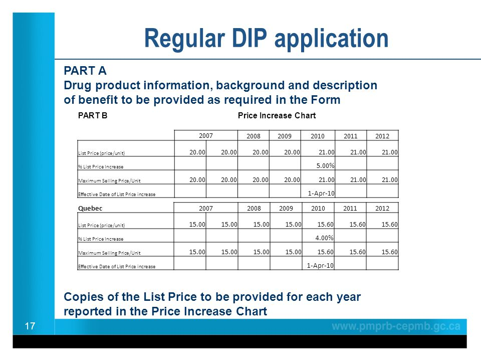 17 Regular DIP application PART BPrice Increase Chart 2007 20082009201020112012 List Price (price/unit) 20.00 21.00 % List Price Increase 5.00% Maximum Selling Price/Unit 20.00 21.00 Effective Date of List Price increase 1-Apr-10 Quebec 2007 20082009201020112012 List Price (price/unit) 15.00 15.60 % List Price Increase 4.00% Maximum Selling Price/Unit 15.00 15.60 Effective Date of List Price increase 1-Apr-10 PART A Drug product information, background and description of benefit to be provided as required in the Form Copies of the List Price to be provided for each year reported in the Price Increase Chart