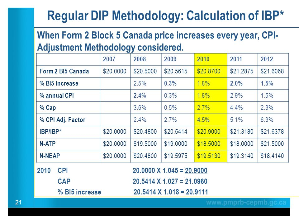 Regular DIP Methodology: Calculation of IBP* When Form 2 Block 5 Canada price increases every year, CPI- Adjustment Methodology considered. 2010 CPI 2