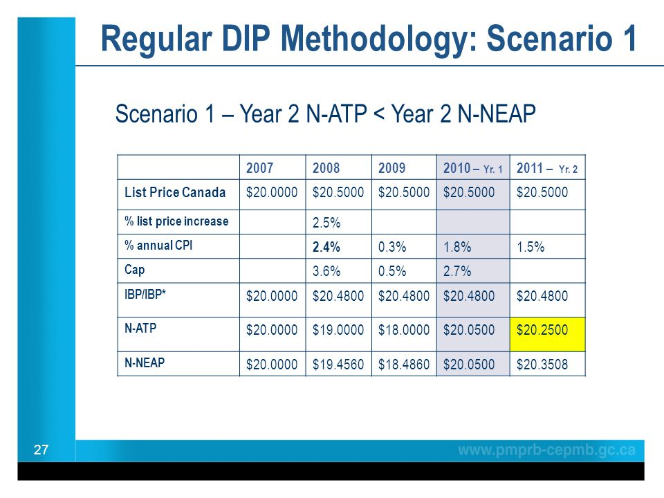 Regular DIP Methodology: Scenario 1 27 2007200820092010 – Yr. 1 2011 – Yr. 2 List Price Canada $20.0000$20.5000 % list price increase 2.5% % annual CP
