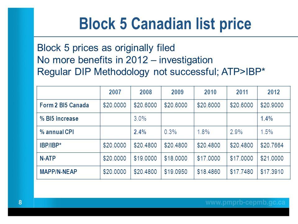 8 Block 5 Canadian list price 200720082009201020112012 Form 2 Bl5 Canada $20.0000$20.6000 $20.9000 % Bl5 increase 3.0% 1.4% % annual CPI2.4% 0.3%1.8%2