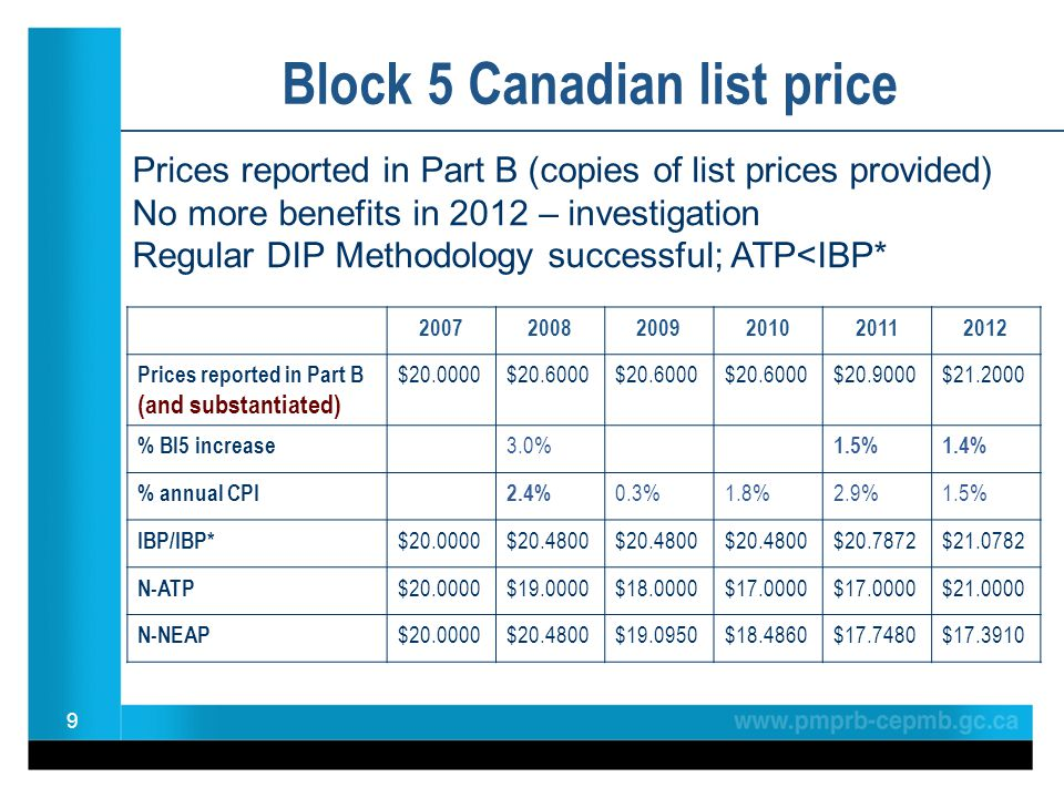 9 Block 5 Canadian list price 200720082009201020112012 Prices reported in Part B (and substantiated) $20.0000$20.6000 $20.9000$21.2000 % Bl5 increase
