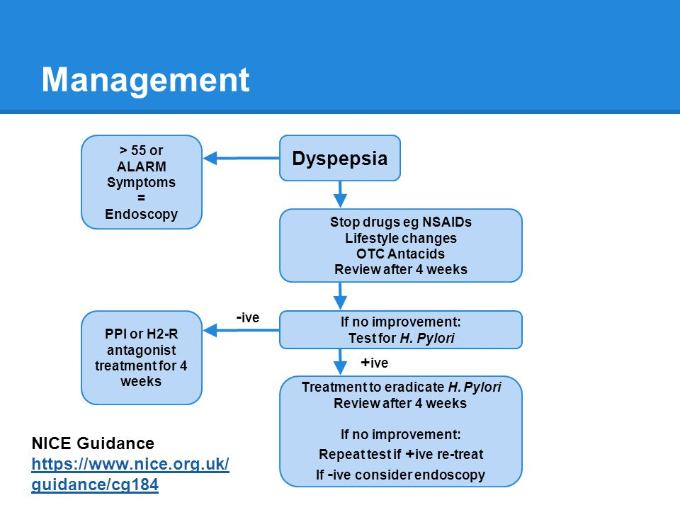 Management Dyspepsia > 55 or ALARM Symptoms = Endoscopy Stop drugs eg NSAIDs Lifestyle changes OTC Antacids Review after 4 weeks If no improvement: Te