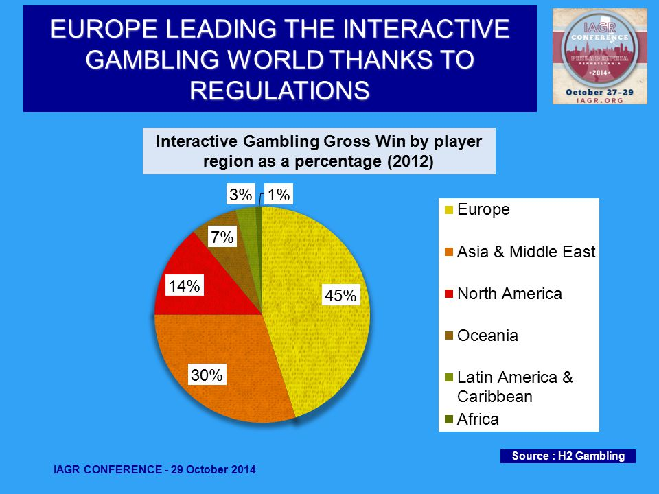 EUROPE LEADING THE INTERACTIVE GAMBLING WORLD THANKS TO REGULATIONS Source : H2 Gambling IAGR CONFERENCE - 29 October 2014 Interactive Gambling Gross Win by player region as a percentage (2012)