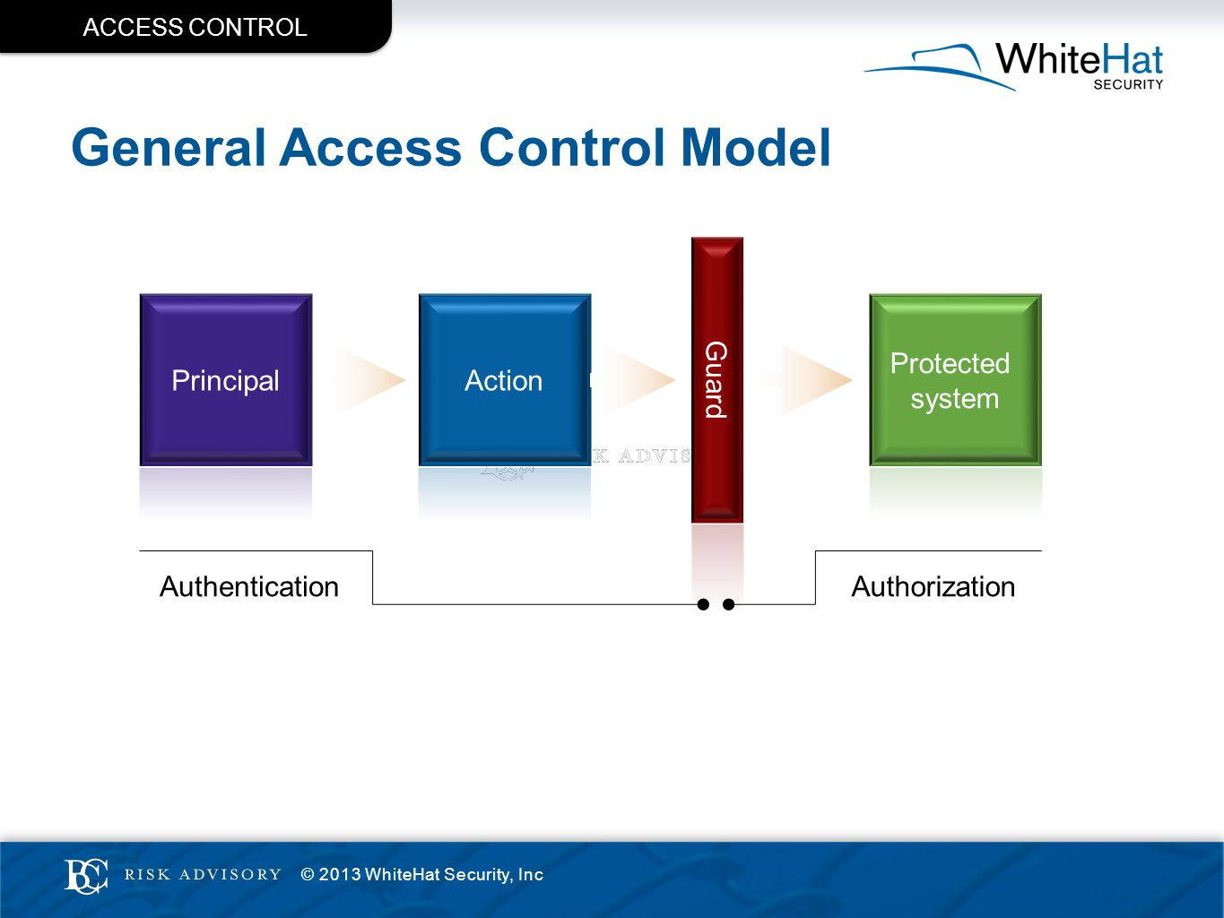 General Access Control Model ACCESS CONTROL AuthenticationAuthorization © 2013 WhiteHat Security, Inc