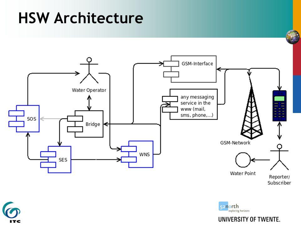 HSW Architecture