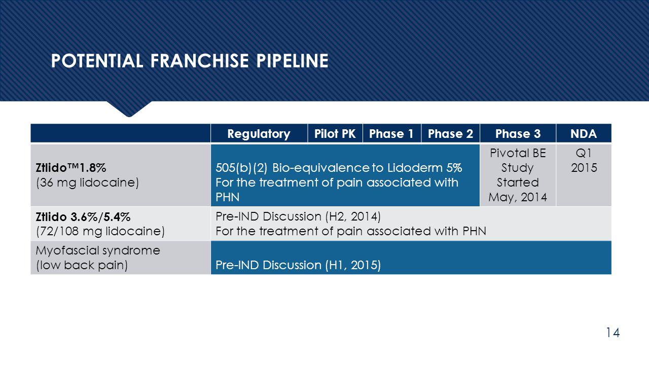 POTENTIAL FRANCHISE PIPELINE RegulatoryPilot PKPhase 1Phase 2Phase 3NDA Ztlido™1.8% (36 mg lidocaine) 505(b)(2) Bio-equivalence to Lidoderm 5% For the