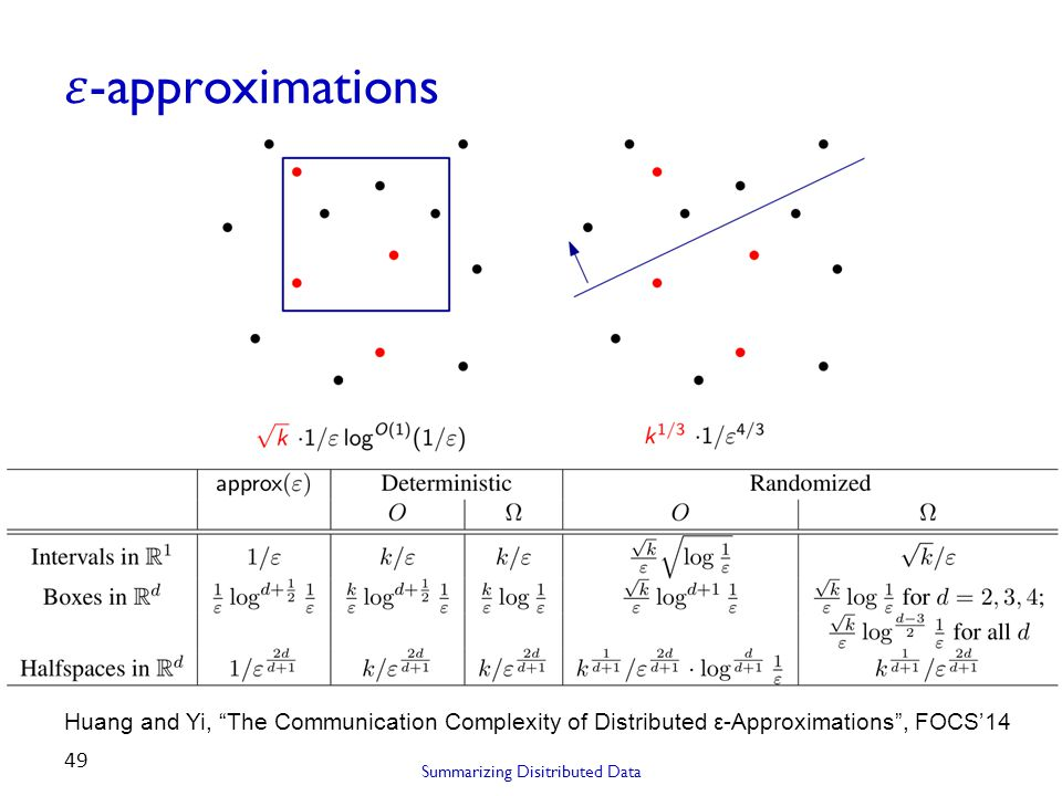 "Summarizing Disitributed Data 49 Huang and Yi, ""The Communication Complexity of Distributed ε-Approximations"", FOCS'14"