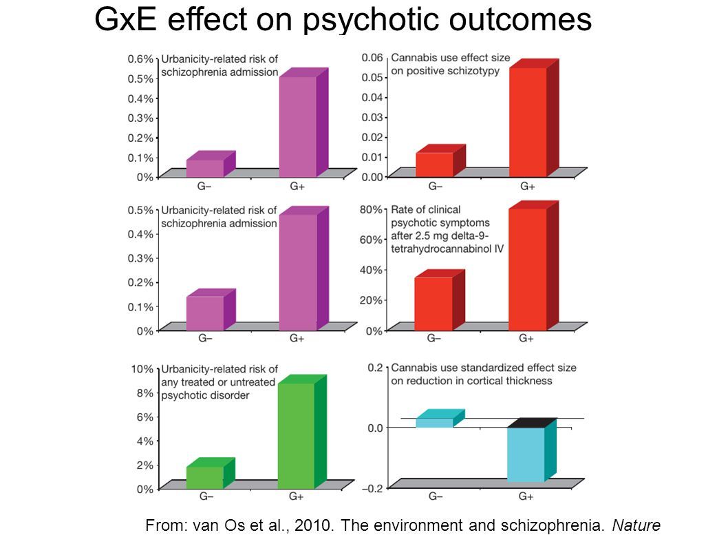 GxE effect on psychotic outcomes From: van Os et al., 2010.