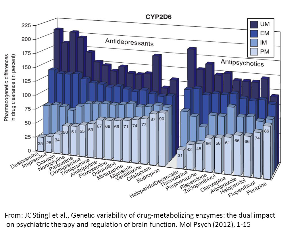 From: JC Stingl et al., Genetic variability of drug-metabolizing enzymes: the dual impact on psychiatric therapy and regulation of brain function.