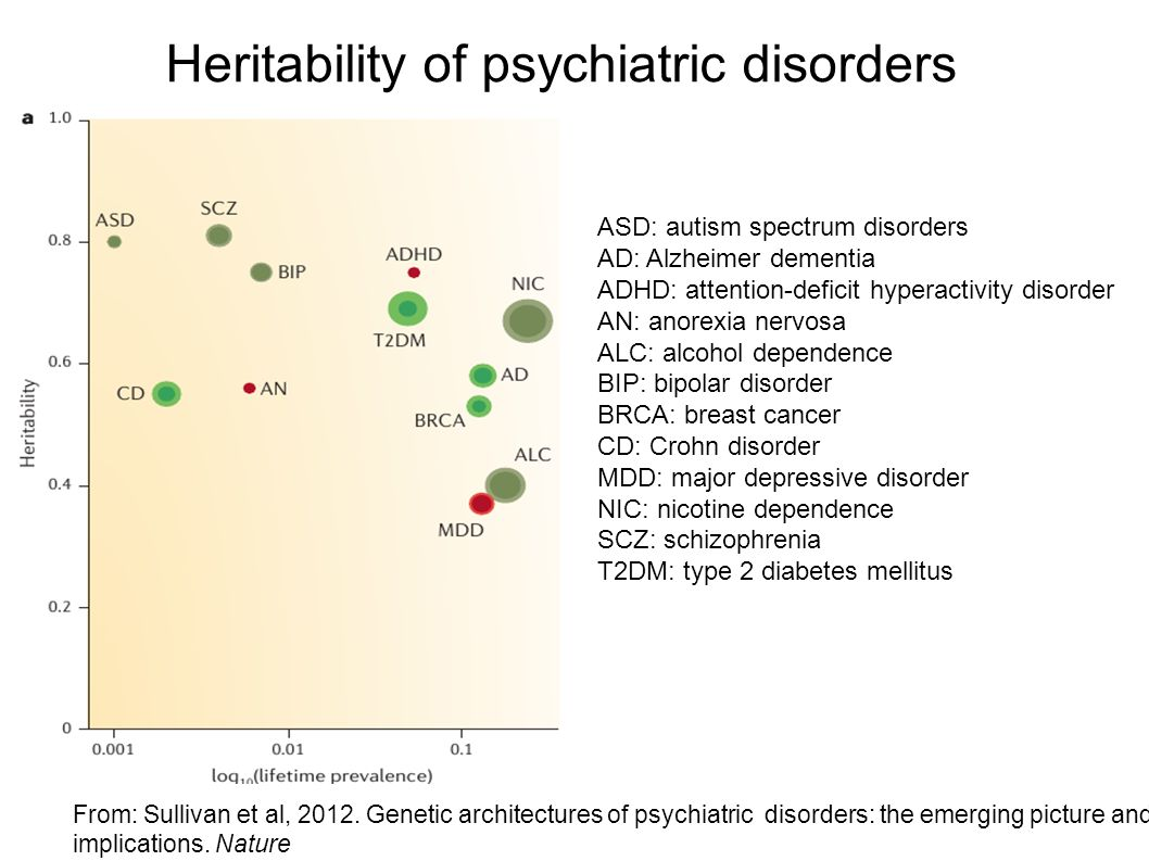 Heritability of psychiatric disorders From: Sullivan et al, 2012. Genetic architectures of psychiatric disorders: the emerging picture and its implica