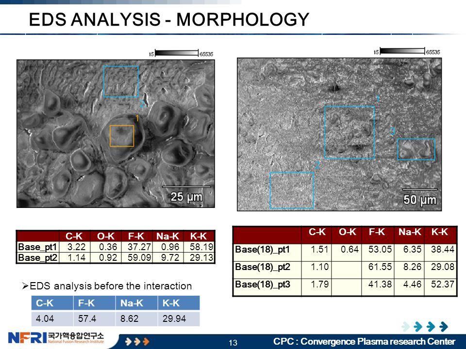 13 CPC : Convergence Plasma research Center EDS ANALYSIS - MORPHOLOGY C-K O-K F-K Na-K K-K Base_pt1 3.22 0.36 37.27 0.96 58.19 Base_pt2 1.14 0.92 59.09 9.72 29.13 C-K O-K F-K Na-K K-K Base(18)_pt1 1.51 0.64 53.05 6.35 38.44 Base(18)_pt2 1.10 61.55 8.26 29.08 Base(18)_pt3 1.79 41.38 4.46 52.37 C-KF-KNa-KK-K 4.0457.48.6229.94  EDS analysis before the interaction