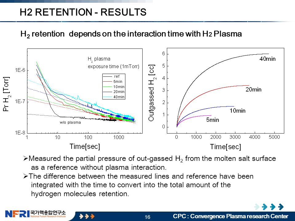 16 CPC : Convergence Plasma research Center H 2 retention depends on the interaction time with H 2 Plasma  Measured the partial pressure of out-gasse