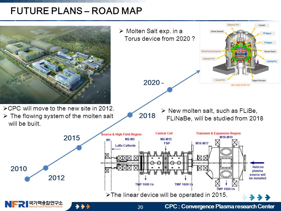 20 CPC : Convergence Plasma research Center FUTURE PLANS – ROAD MAP 2012 2015 2018 2020 - 2010  CPC will move to the new site in 2012.  The flowing