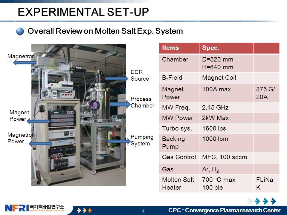 15 CPC : Convergence Plasma research Center 5min RGA DATA – HF MEASUREMENT  The potasium is the main element from the molten salt evaporation.