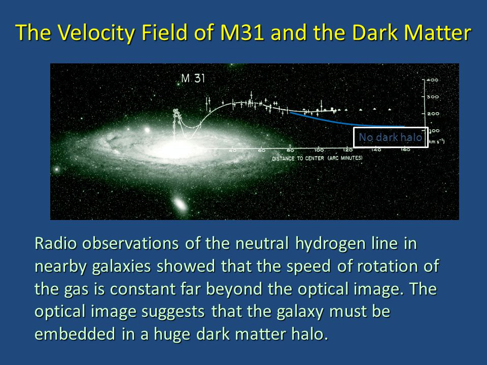 The Velocity Field of M31 and the Dark Matter Radio observations of the neutral hydrogen line in nearby galaxies showed that the speed of rotation of the gas is constant far beyond the optical image.