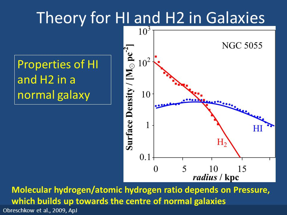 Theory for HI and H2 in Galaxies Obreschkow et al., 2009, ApJ Properties of HI and H2 in a normal galaxy Molecular hydrogen/atomic hydrogen ratio depe