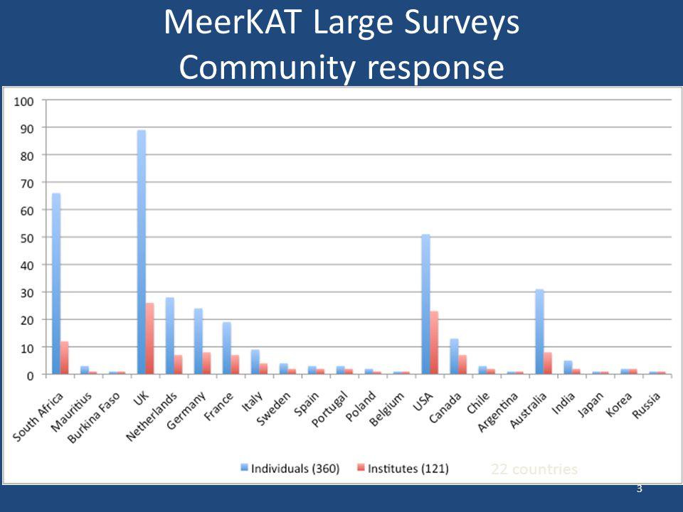 MeerKAT Large Surveys Community response 3 22 countries