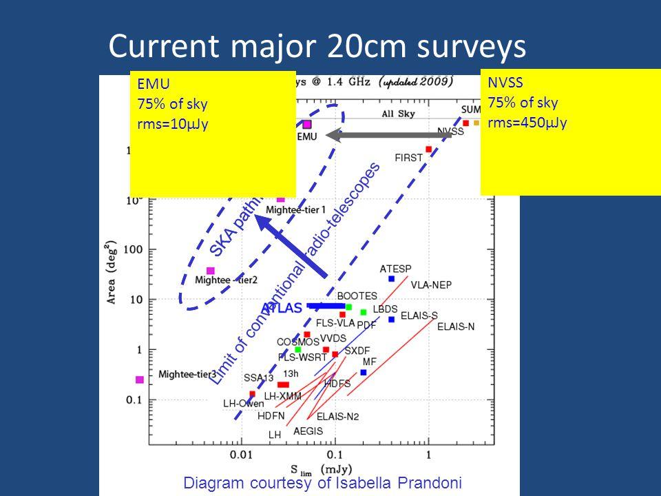 Diagram courtesy of Isabella Prandoni Limit of conventional radio-telescopes SKA pathfinders Current major 20cm surveys SKA pathfinders NVSS 75% of sk