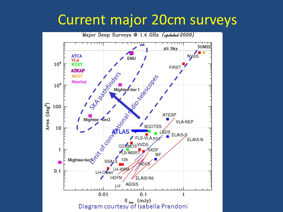 Current major 20cm surveys Diagram courtesy of Isabella Prandoni Limit of conventional radio-telescopes SKA pathfinders