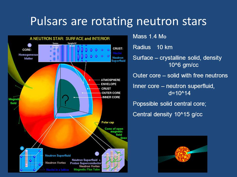 Pulsars are rotating neutron stars Mass 1.4 M o Radius10 km Surface – crystalline solid, density 10^6 gm/cc Outer core – solid with free neutrons Inne