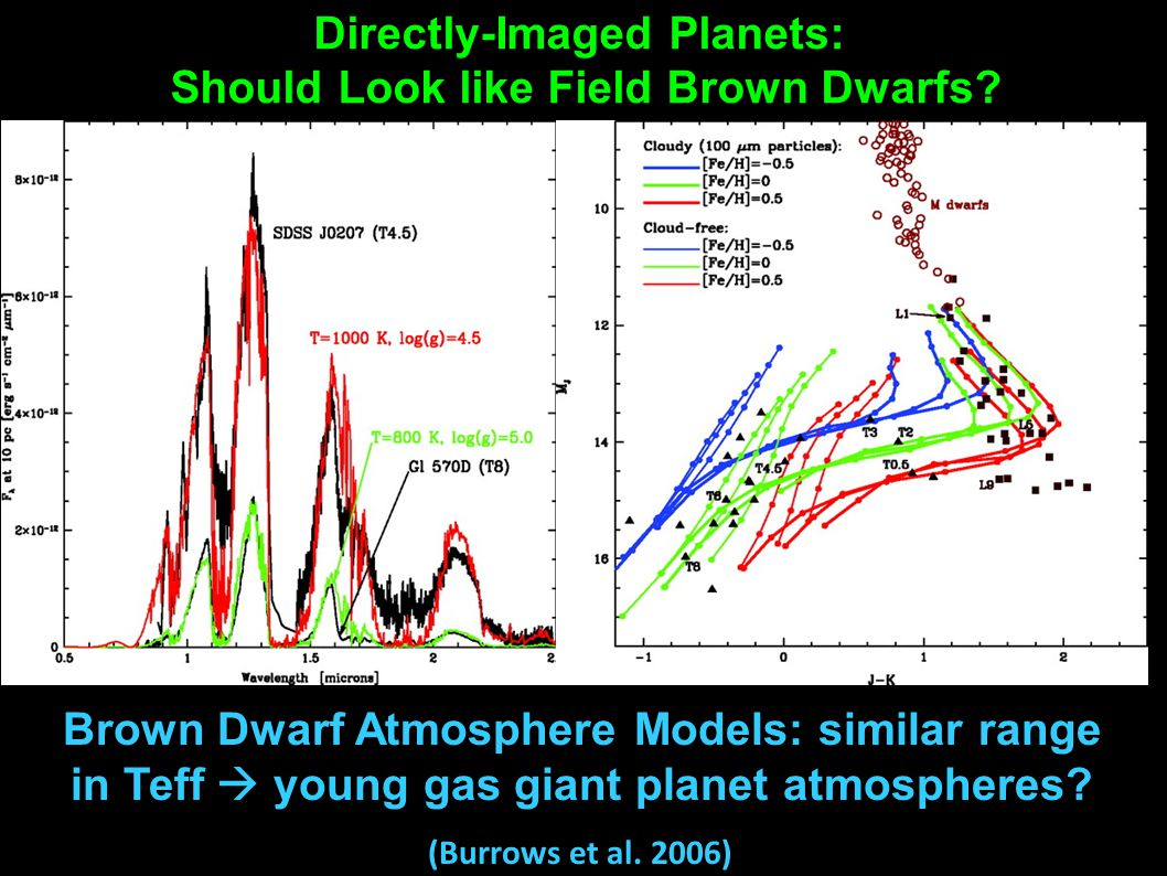 Directly-Imaged Planets: Should Look like Field Brown Dwarfs? Brown Dwarf Atmosphere Models: similar range in Teff  young gas giant planet atmosphere