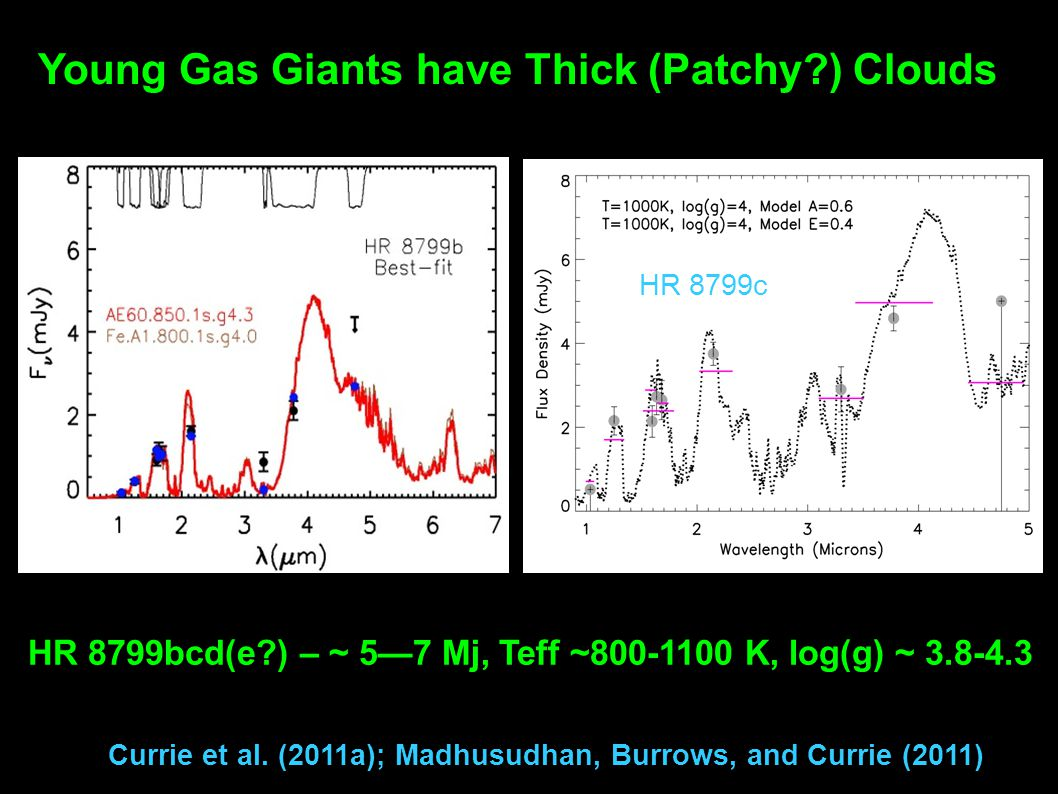 HR 8799c Young Gas Giants have Thick (Patchy?) Clouds Currie et al. (2011a); Madhusudhan, Burrows, and Currie (2011) HR 8799bcd(e?) – ~ 5—7 Mj, Teff ~