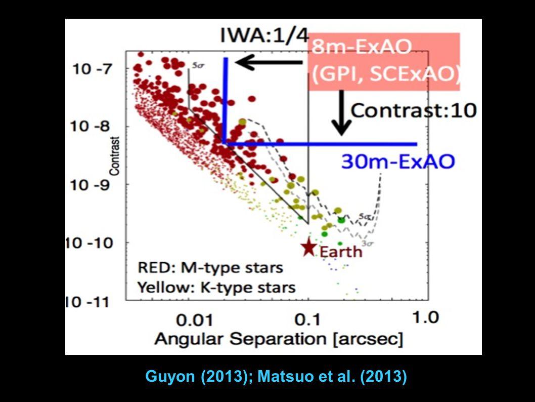 Guyon (2013); Matsuo et al. (2013)